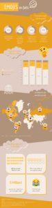 Emojis en faits infographie statistiques